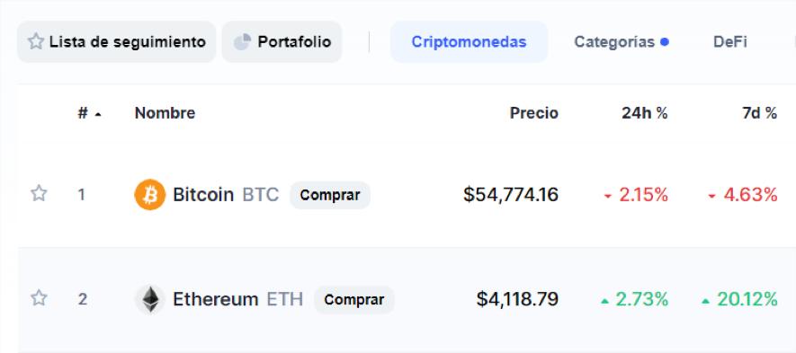 Figura 2- Posición, precios y crecimiento de Bitcoin y Ethereum a fecha 12 de mayo de 2021