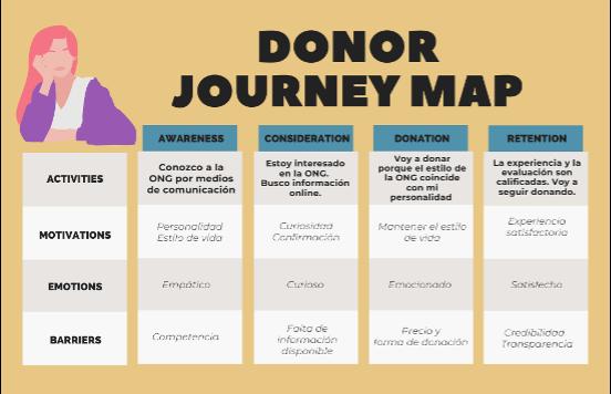 Ilustración 1: Donor Journey Map y Mapa de Empatía – Personas Físicas