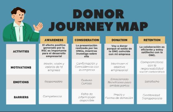 Ilustración 2: Donor Journey Map y Mapa de Empatía - Personas Jurídicas