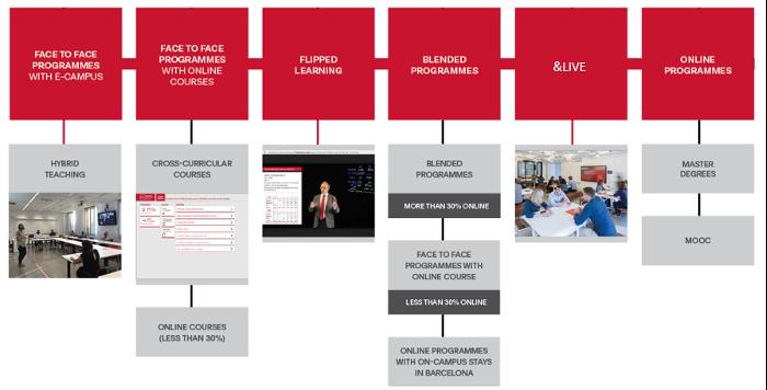 Contínuum d'e-learning de la UPF Barcelona School of Management.